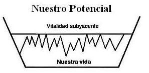 potencial